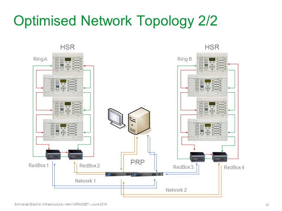Optimised Network Topology 2/2