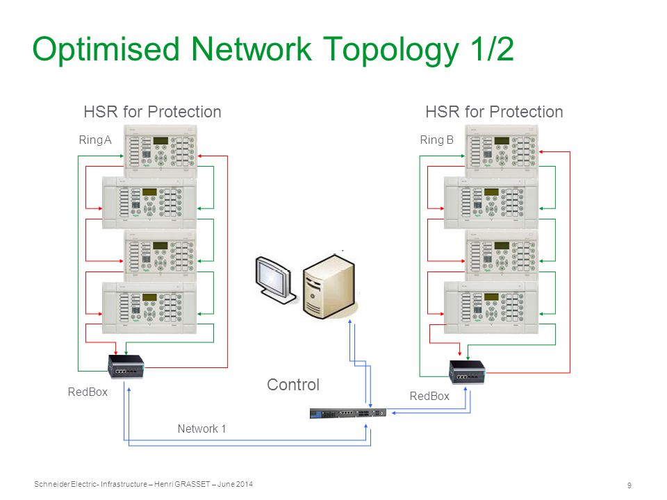 Optimised Network Topology 1/2