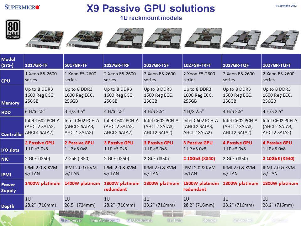 X9 Passive GPU solutions 1U rackmount models