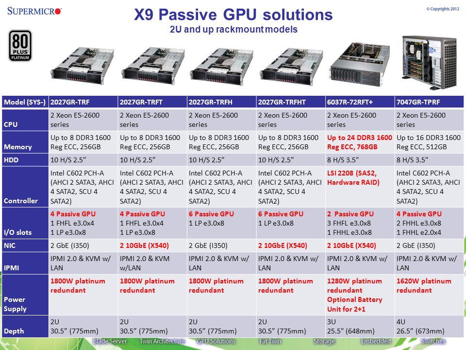 X9 Passive GPU solutions 2U and up rackmount models