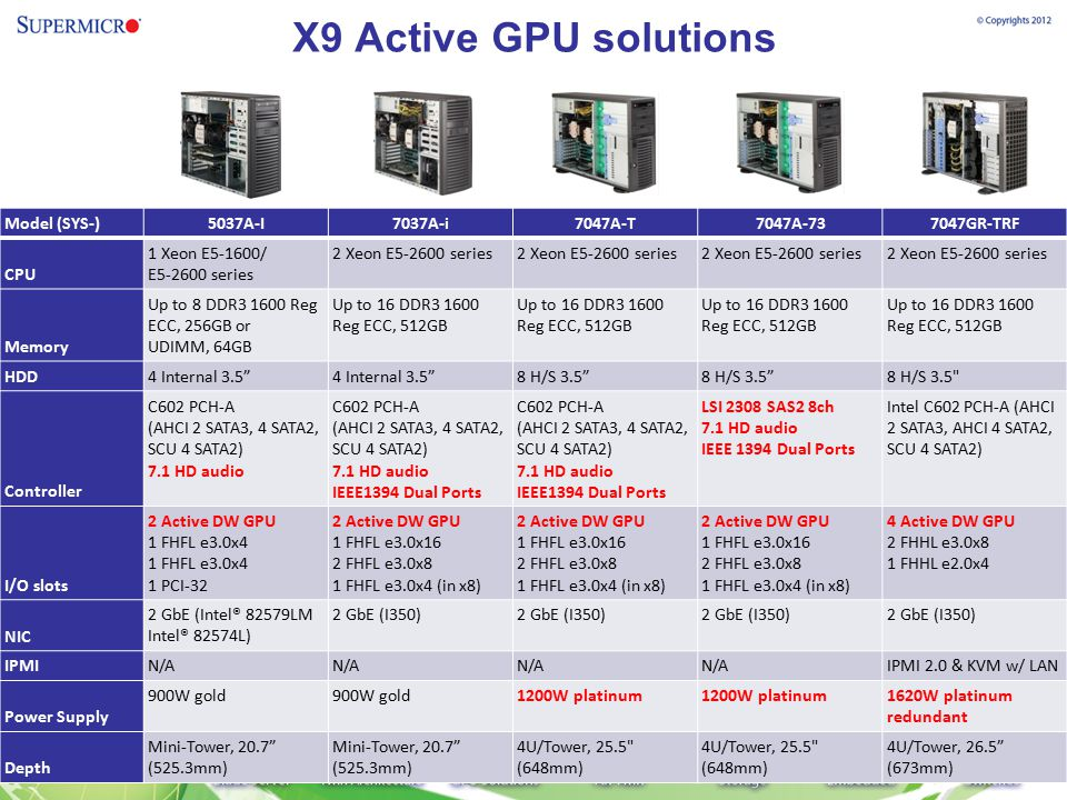 X9 Active GPU solutions Model (SYS-) 5037A-I 7037A-i 7047A-T 7047A-73
