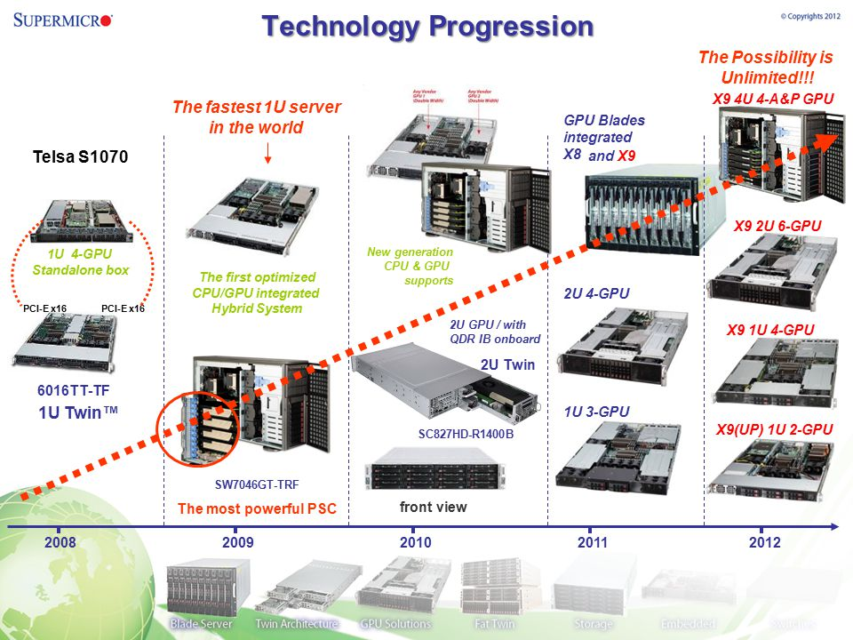 Technology Progression