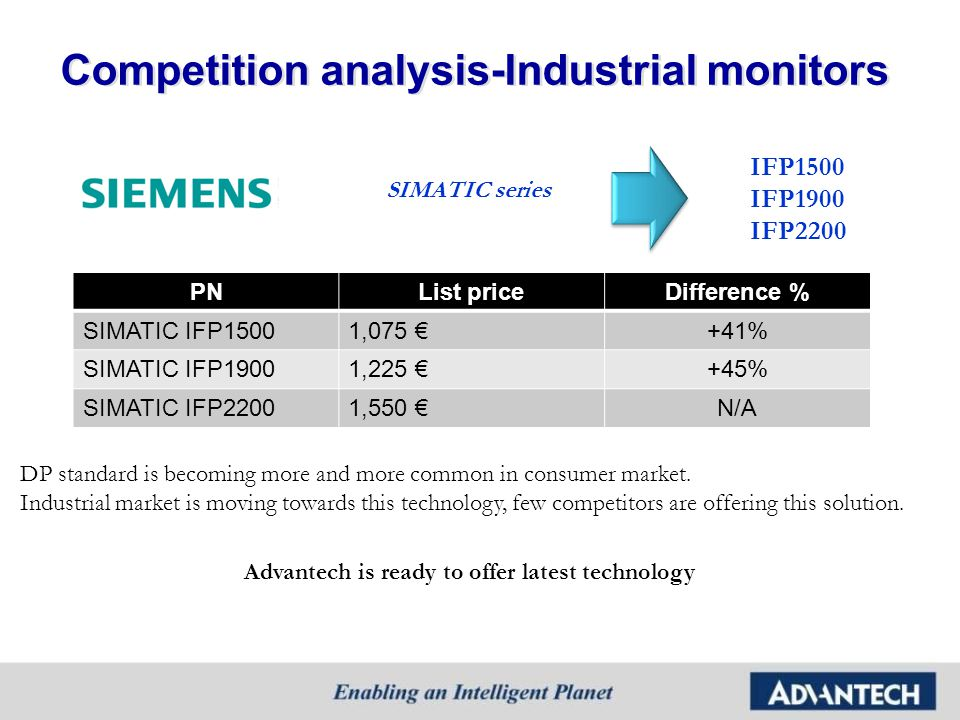 Competition analysis-Industrial monitors
