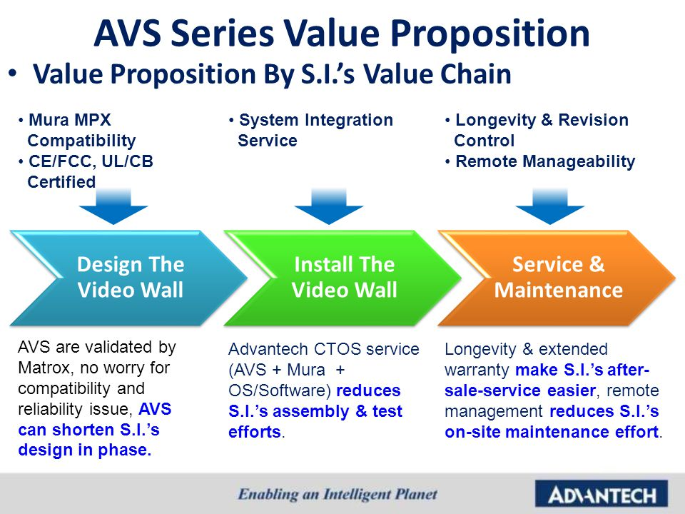 AVS Series Value Proposition