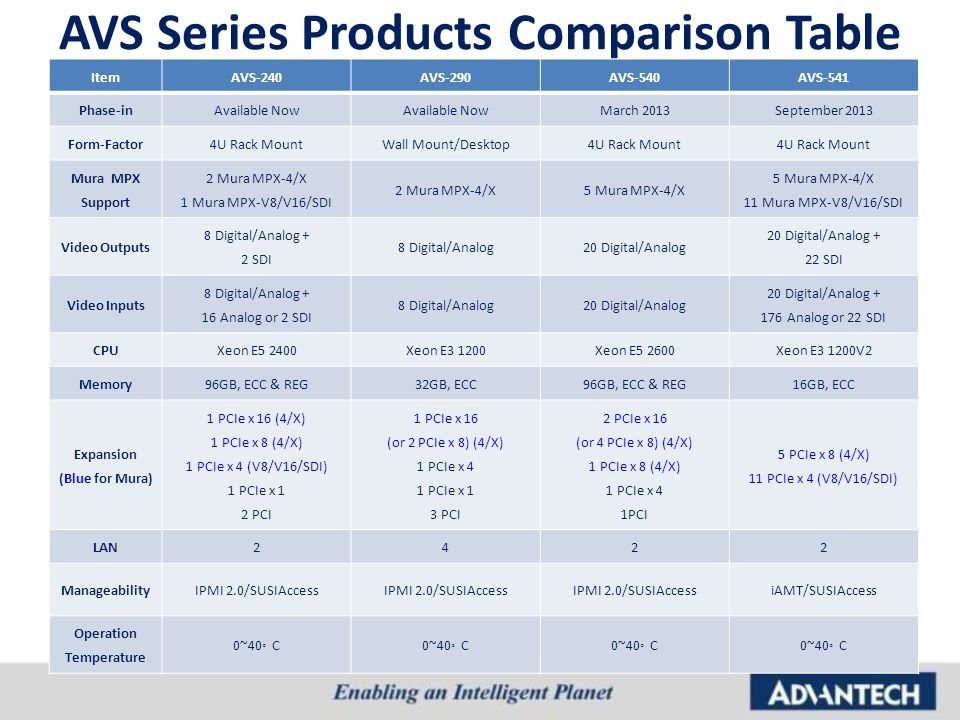 AVS Series Products Comparison Table