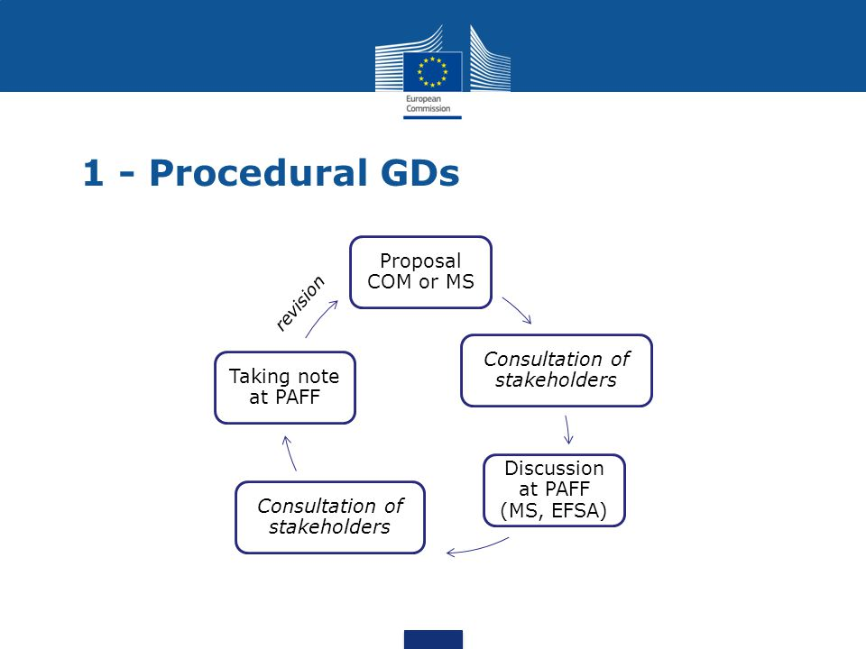 1 - Procedural GDs Proposal COM or MS Consultation of stakeholders