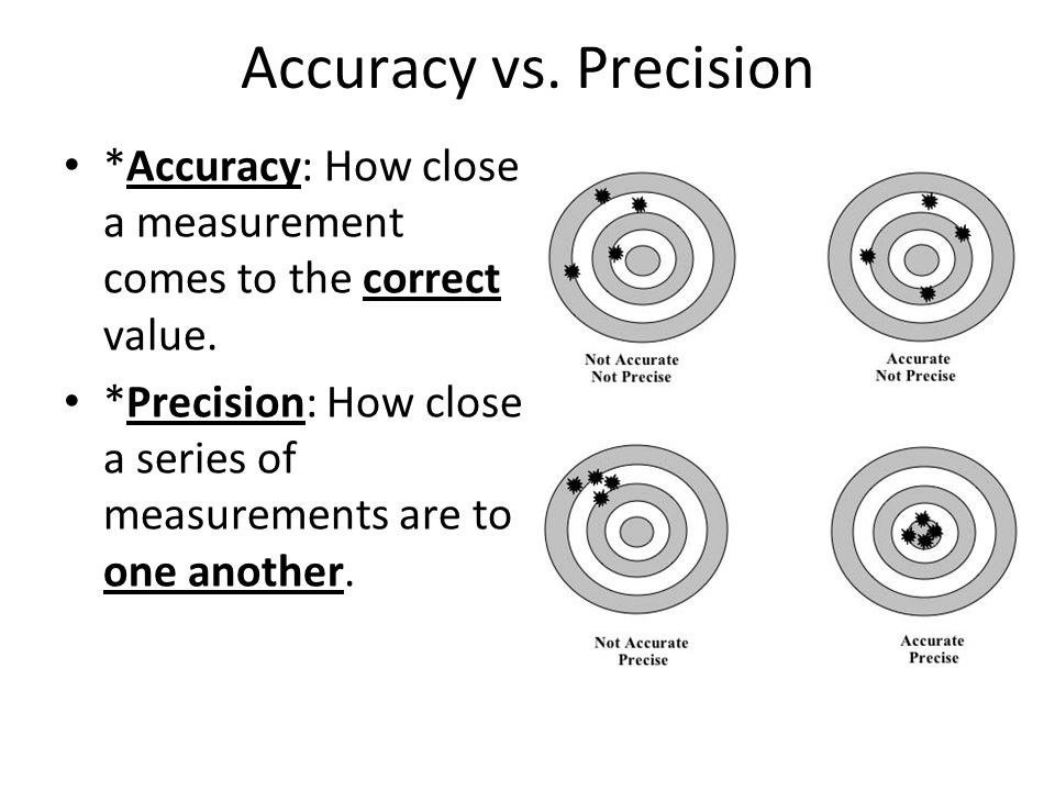 Accuracy vs. Precision *Accuracy: How close a measurement comes to the correct value.