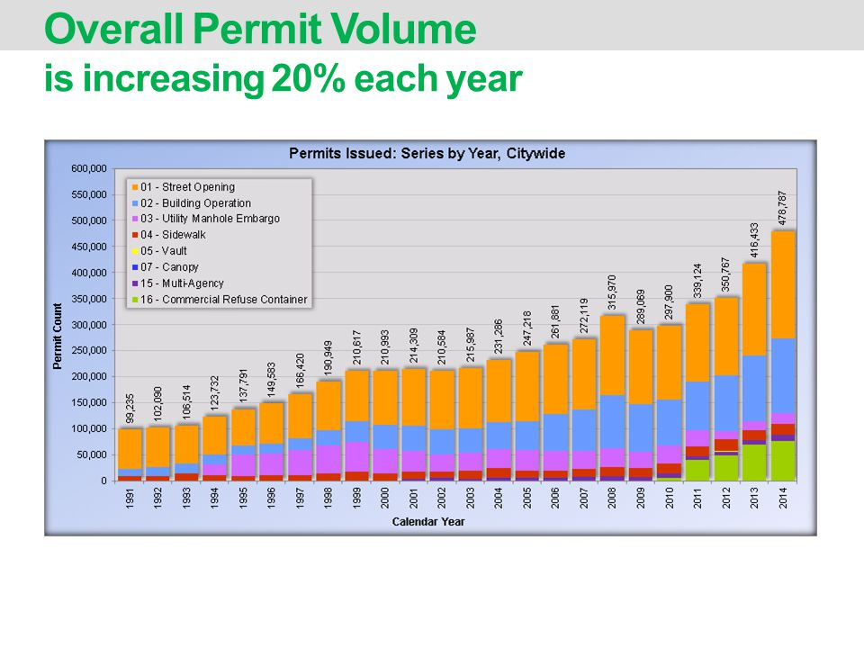 Overall Permit Volume is increasing 20% each year