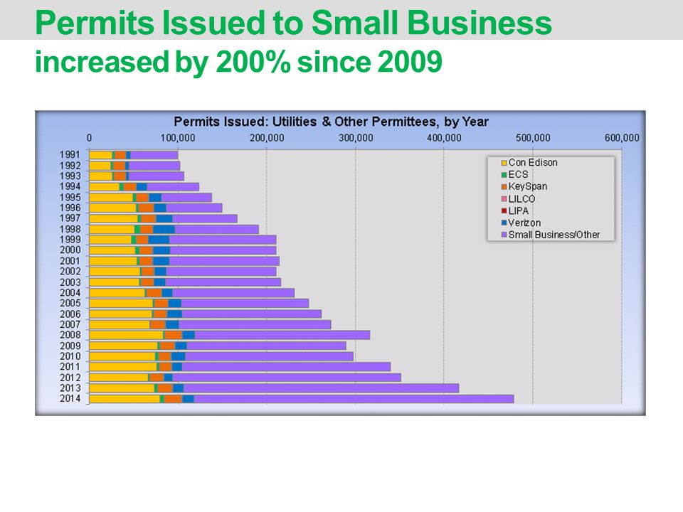 Permits Issued to Small Business increased by 200% since 2009