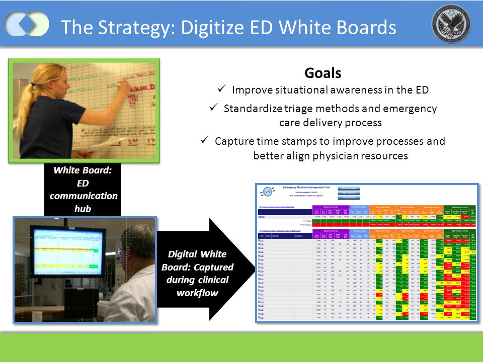 Digital White Board: Captured during clinical workflow