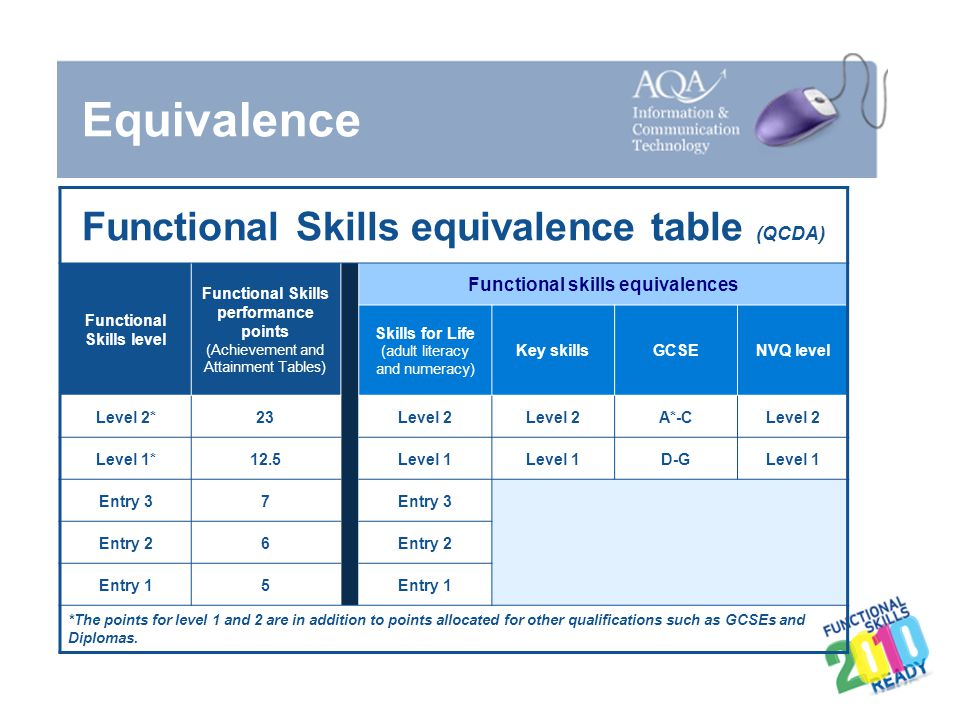 Equivalence Functional Skills equivalence table (QCDA) UCAS points