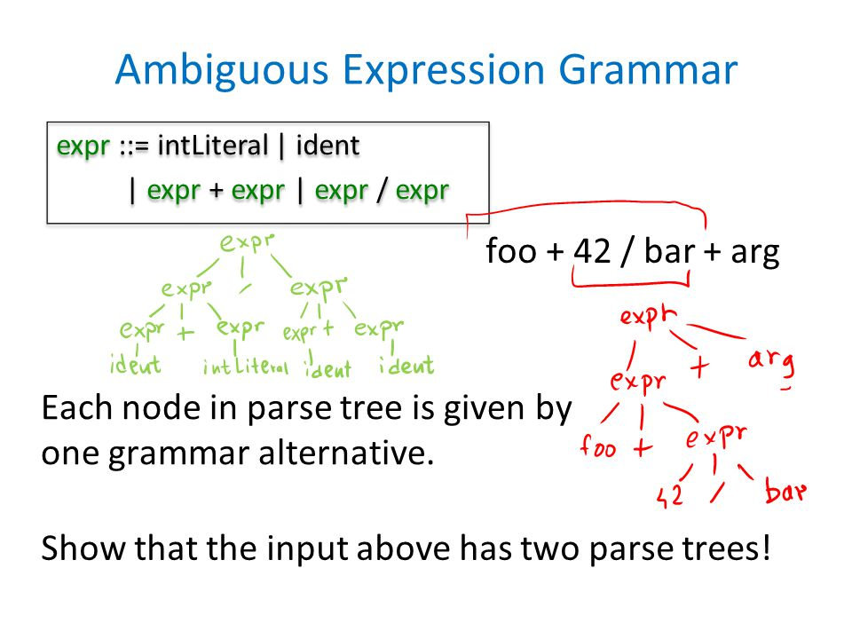 Ambiguous Expression Grammar