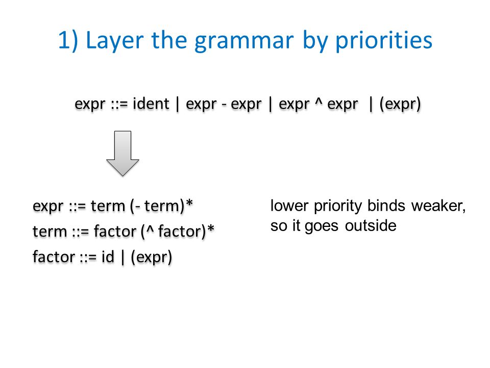 1) Layer the grammar by priorities