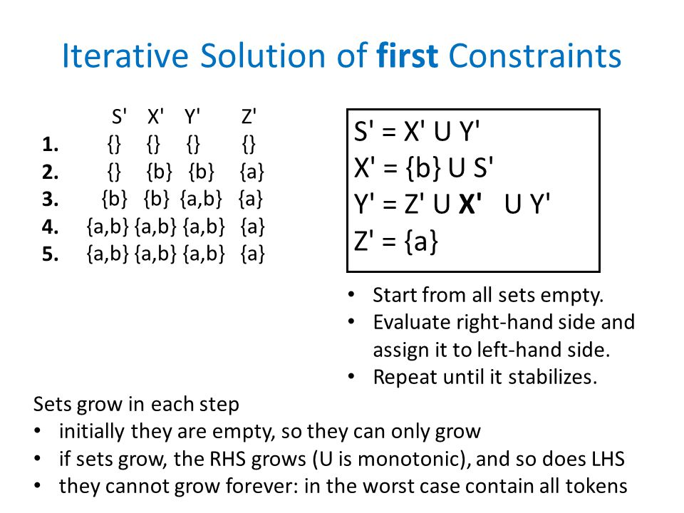 Iterative Solution of first Constraints