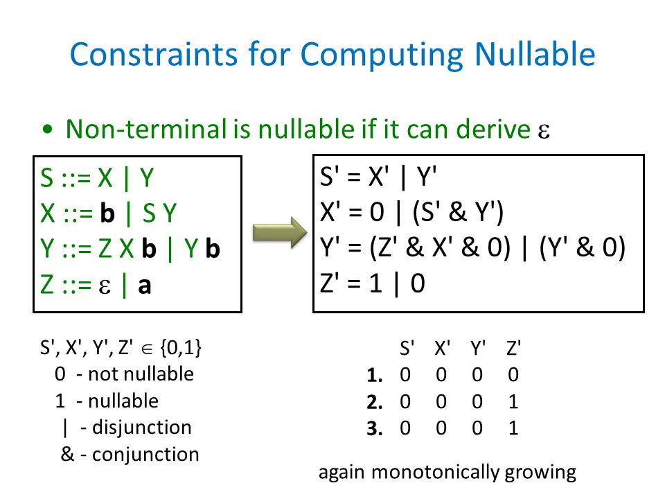 Constraints for Computing Nullable