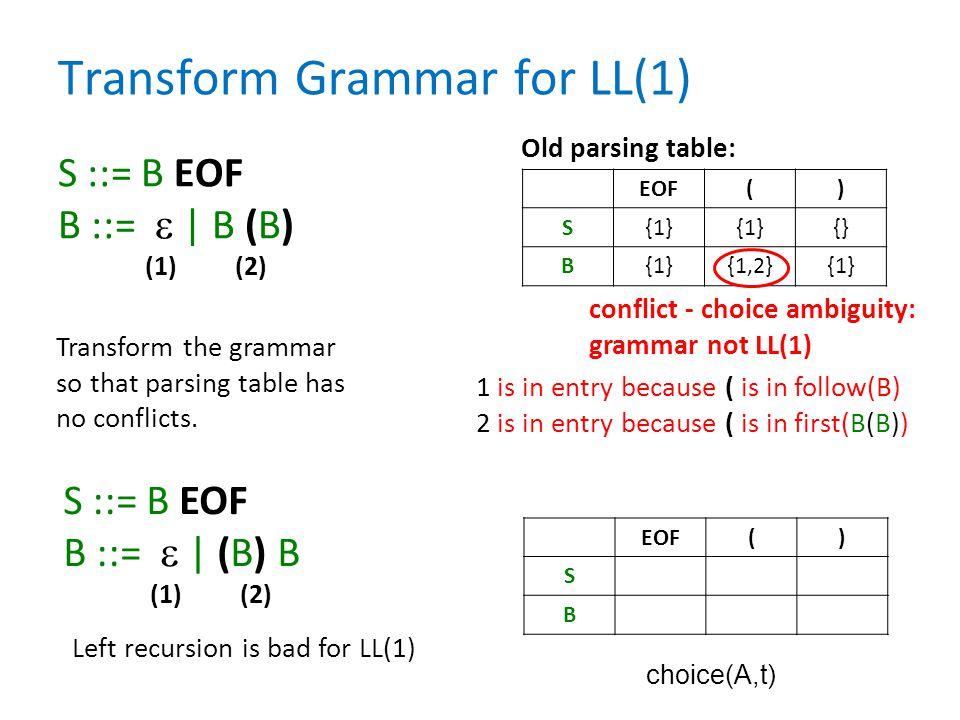 Transform Grammar for LL(1)