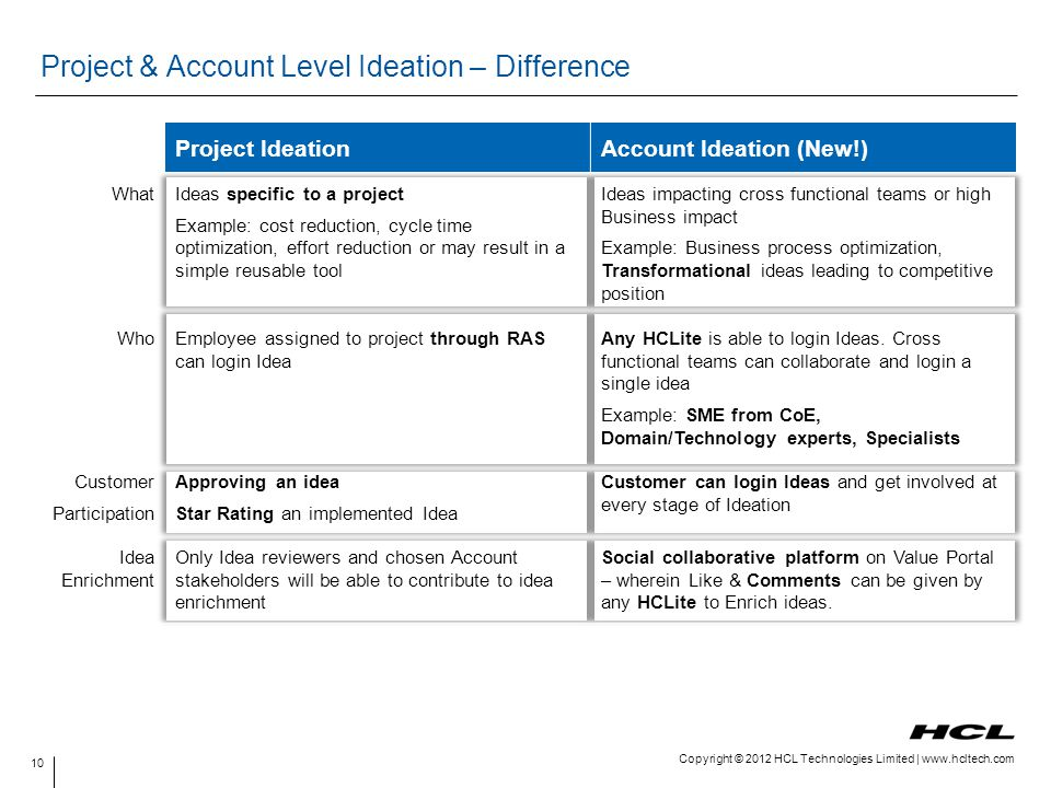 Project & Account Level Ideation – Difference