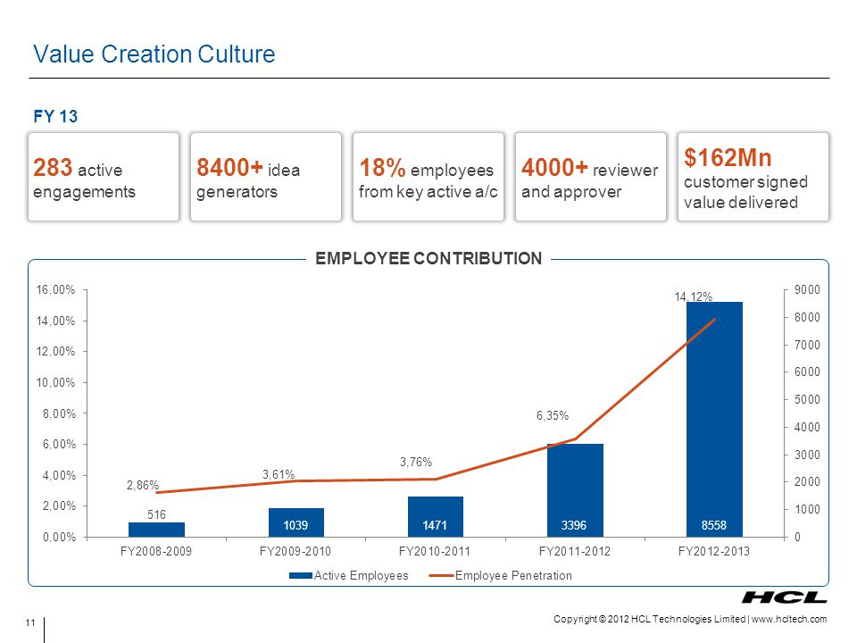Value Creation Culture