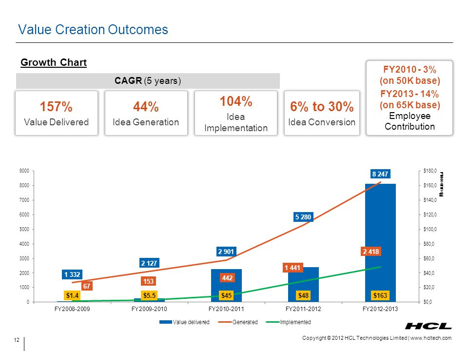 Value Creation Outcomes