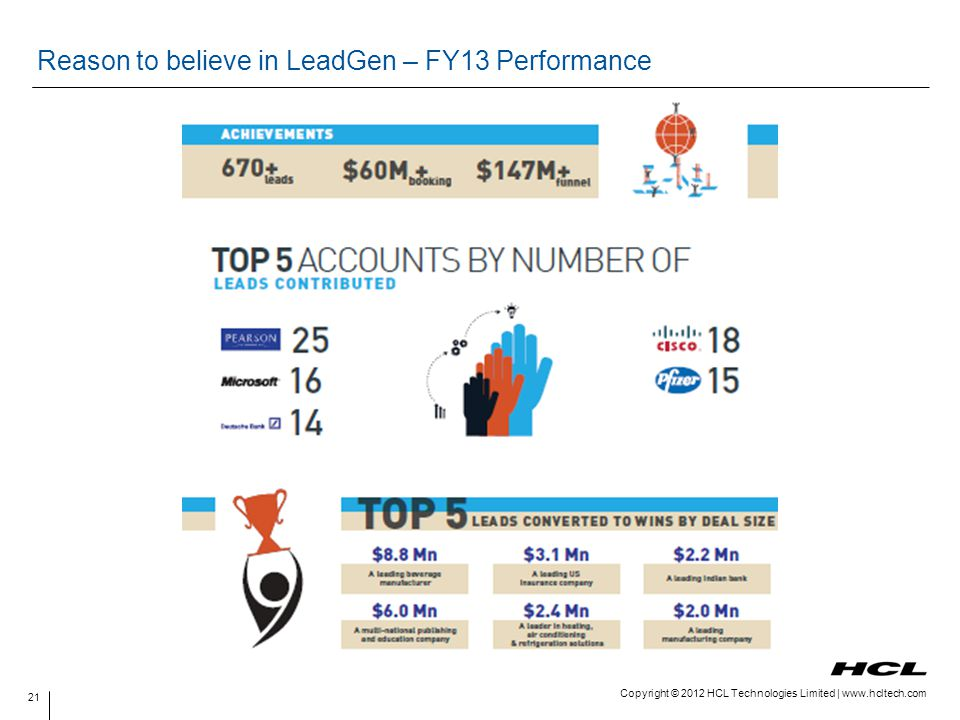 Reason to believe in LeadGen – FY13 Performance