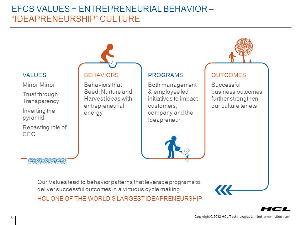 EFCS VALUES + ENTREPRENEURIAL BEHAVIOR – IDEAPRENEURSHIP CULTURE
