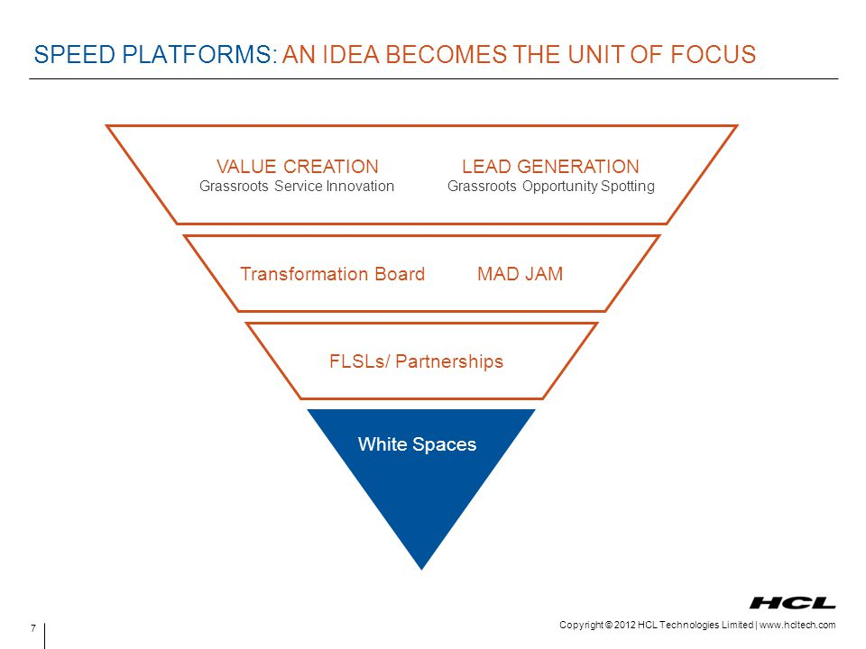 SPEED PLATFORMS: AN IDEA BECOMES THE UNIT OF FOCUS