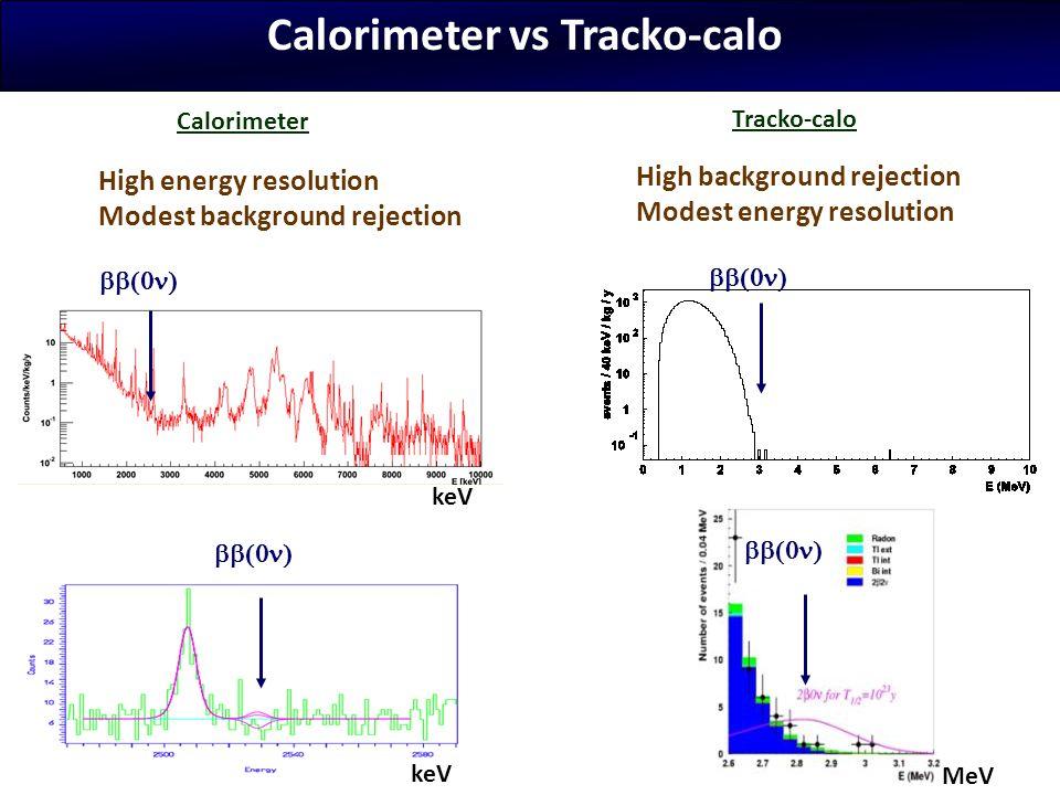 Calorimeter vs Tracko-calo