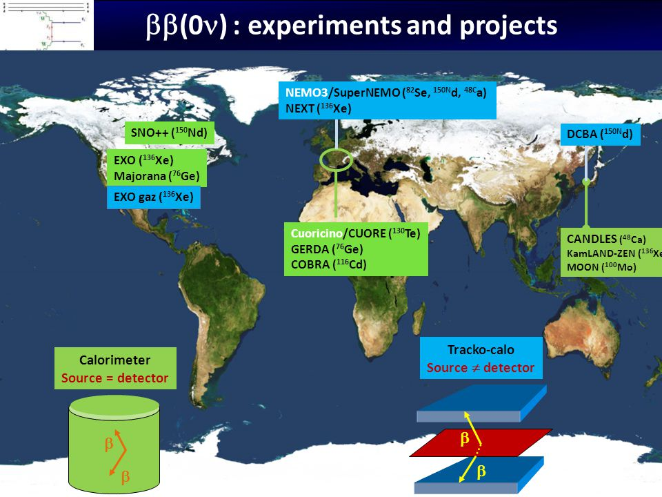 bb(0n) : experiments and projects