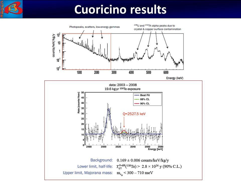 Cuoricino results Bolomètres: CUORICINO