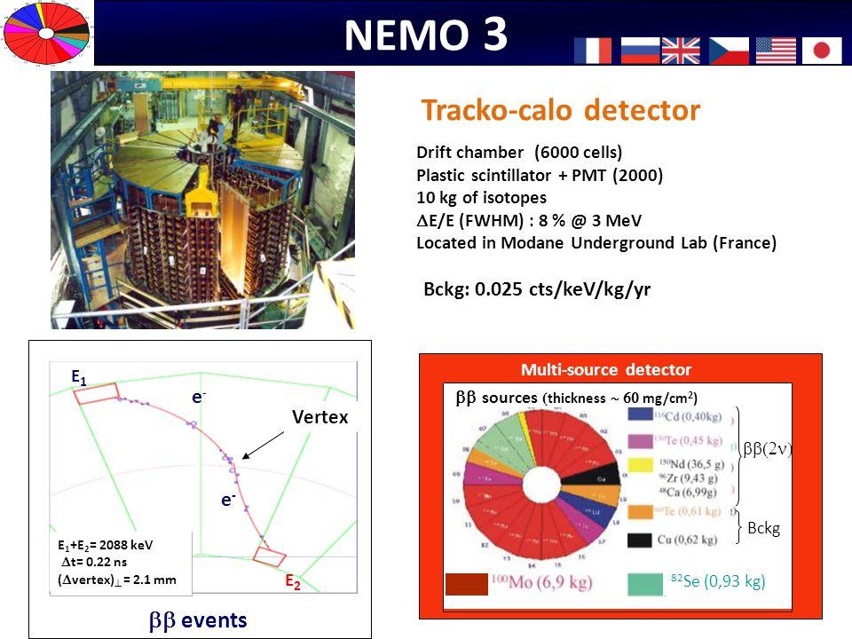 NEMO 3 Tracko-calo detector bb events Bckg: 0.025 cts/keV/kg/yr e- e-