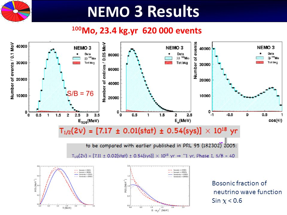 NEMO 3 Results 100Mo, 23.4 kg.yr 620 000 events Bosonic fraction of
