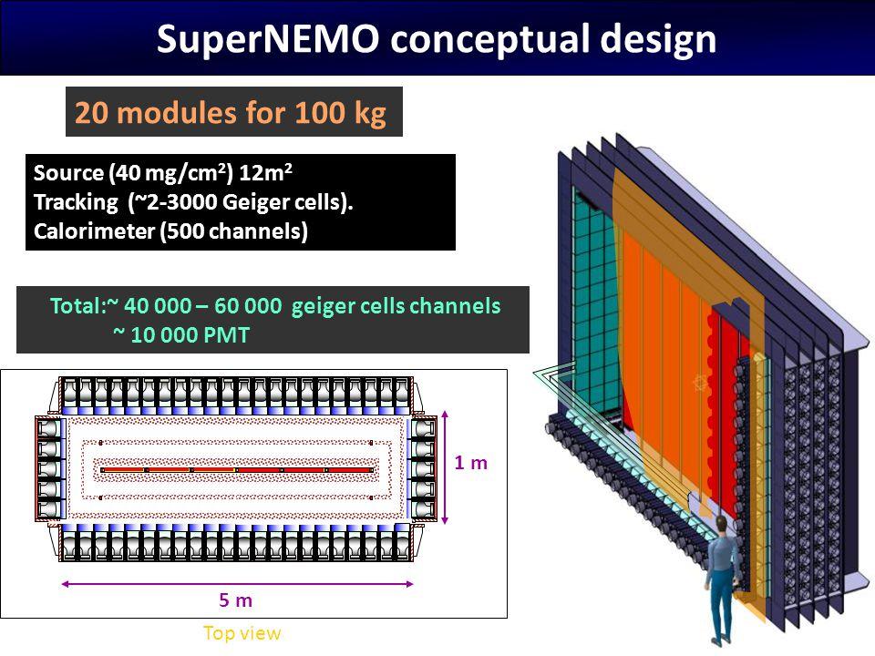SuperNEMO conceptual design