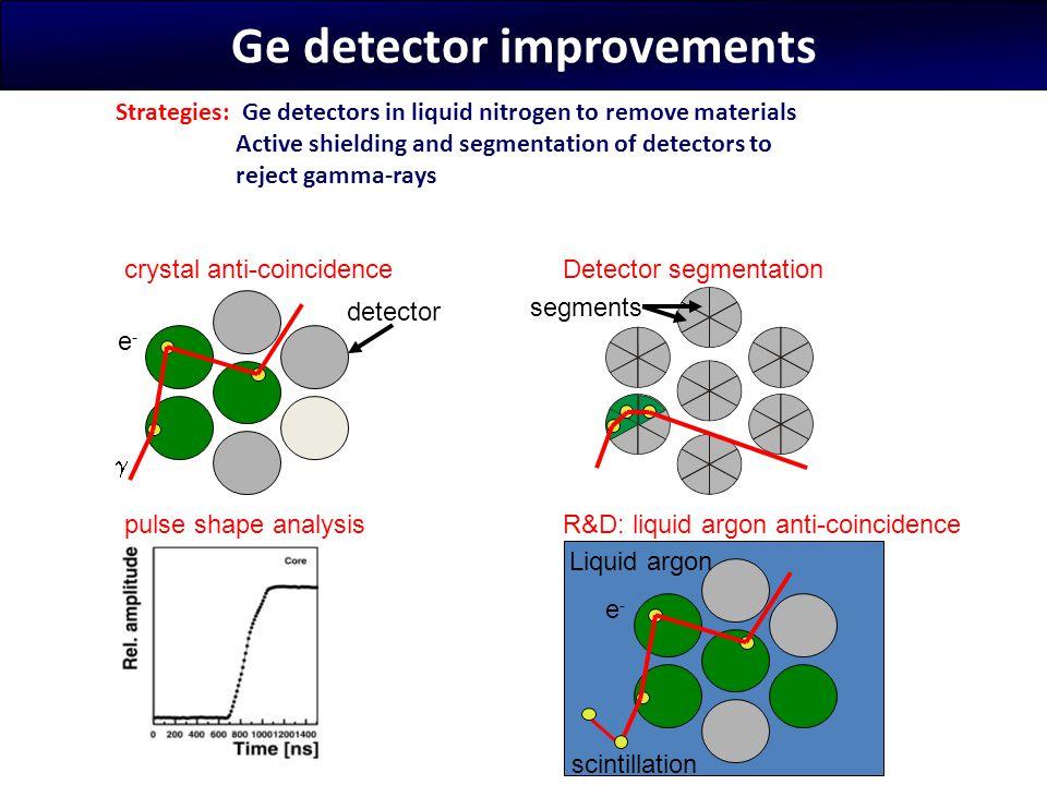 Ge detector improvements