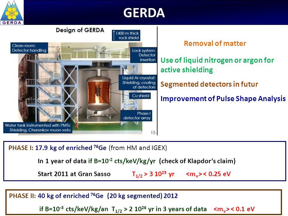 GERDA Removal of matter Use of liquid nitrogen or argon for
