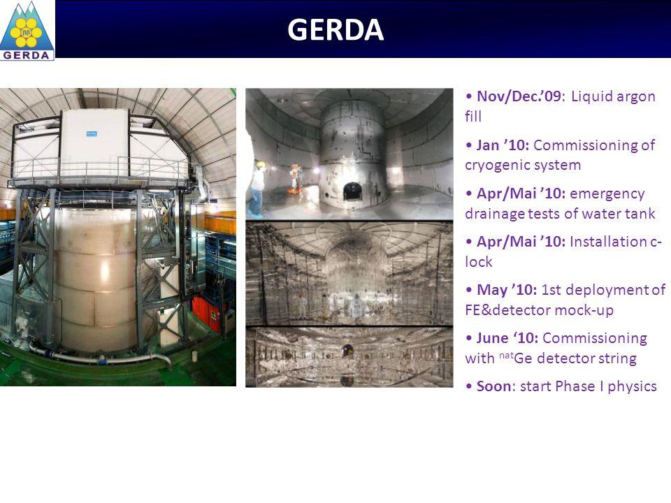 GERDA Nov/Dec.'09: Liquid argon fill