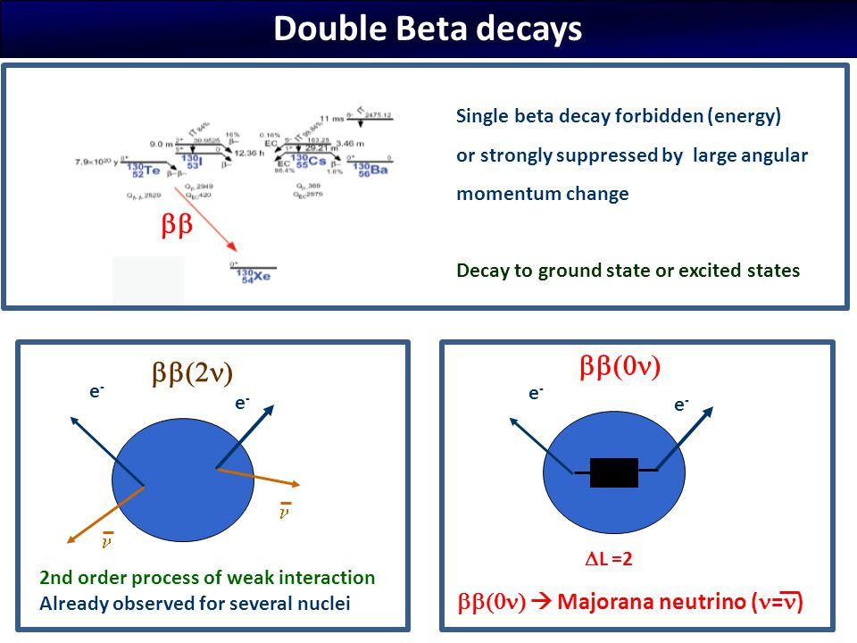 Double Beta decays bb bb(0n) bb(2n) bb(0n)  Majorana neutrino (n=n)