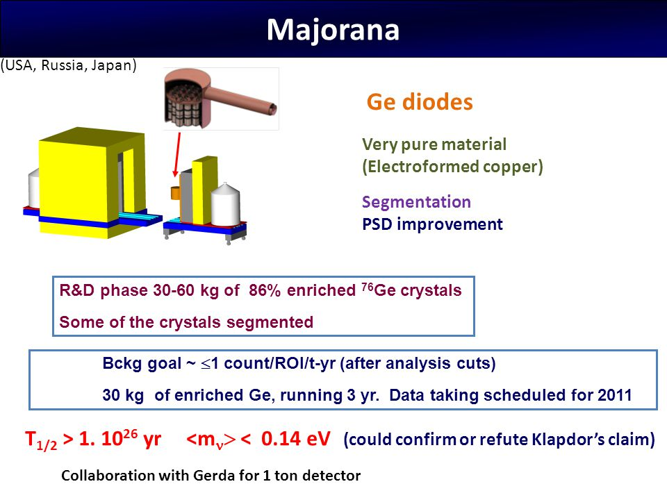 Majorana (USA, Russia, Japan) Ge diodes. Very pure material. (Electroformed copper) Segmentation.