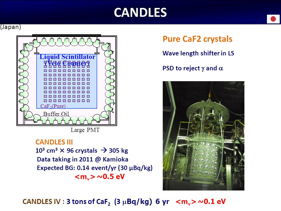 CANDLES Pure CaF2 crystals CANDLES III
