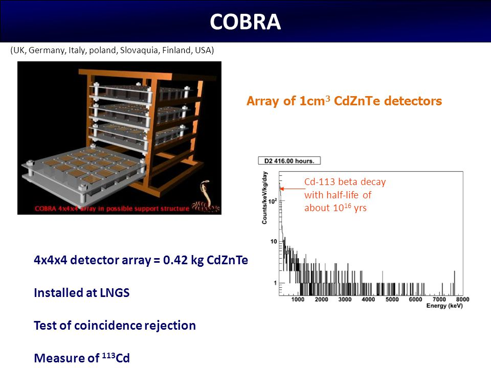 COBRA 4x4x4 detector array = 0.42 kg CdZnTe Installed at LNGS