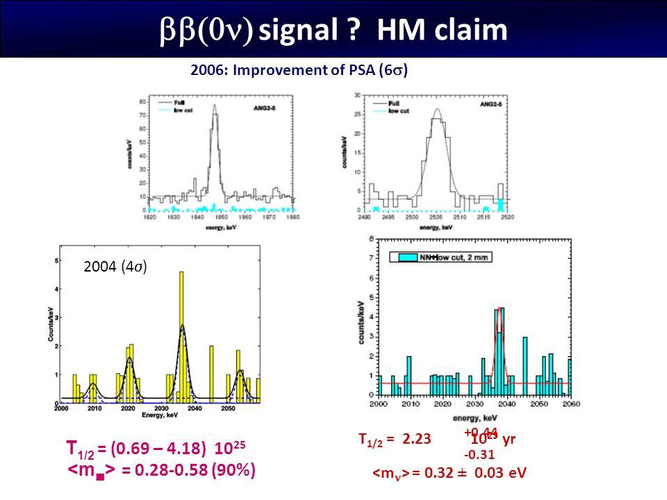 bb(0n) signal HM claim T1/2 = (0.69 – 4.18) 1025