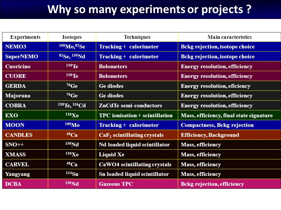 Why so many experiments or projects