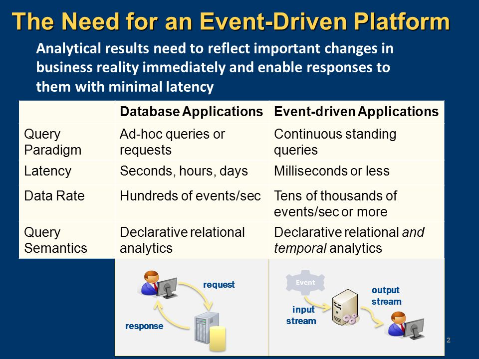 The Need for an Event-Driven Platform