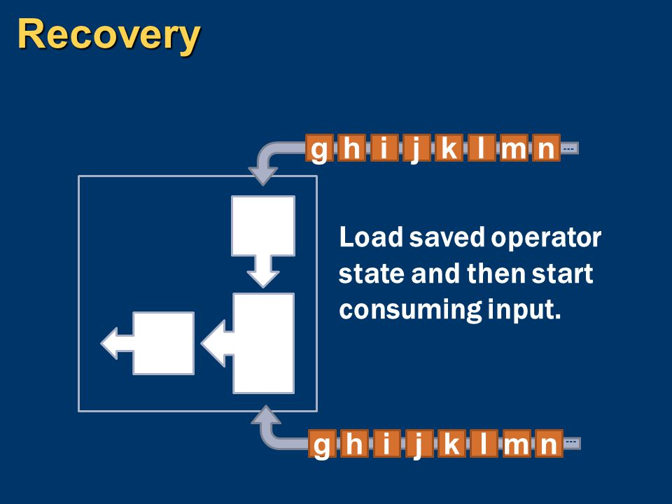 Recovery n m l k j i h g Load saved operator state and then start