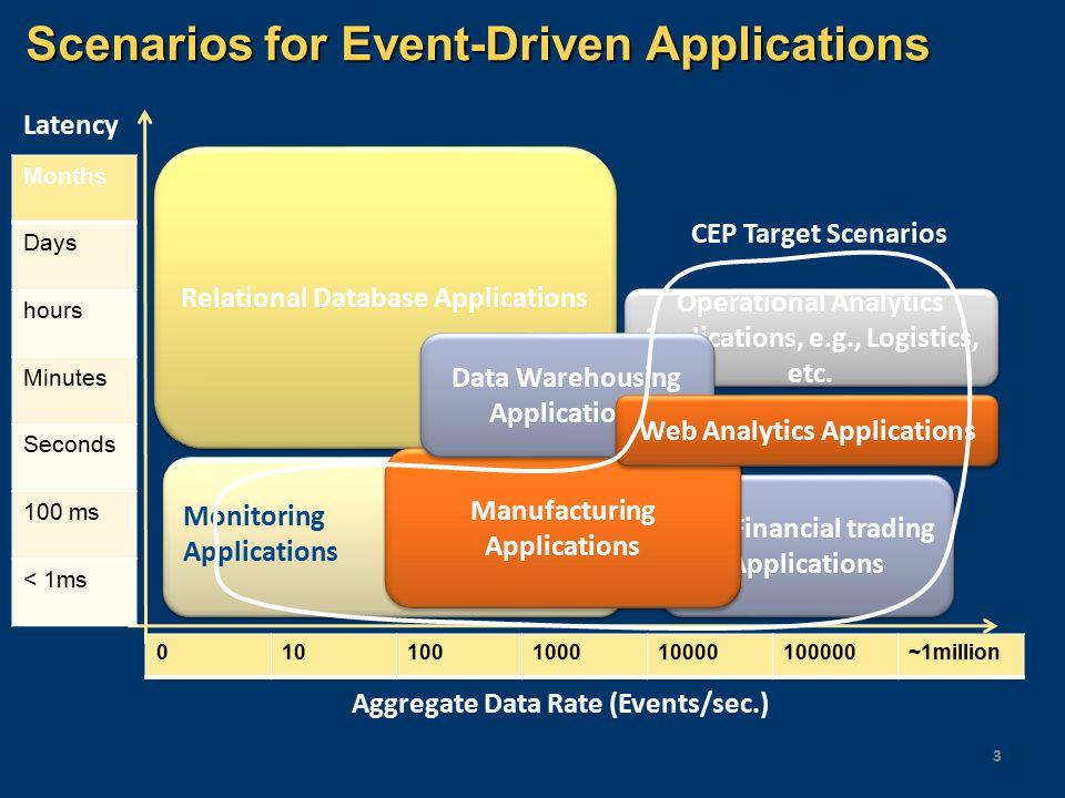Scenarios for Event-Driven Applications