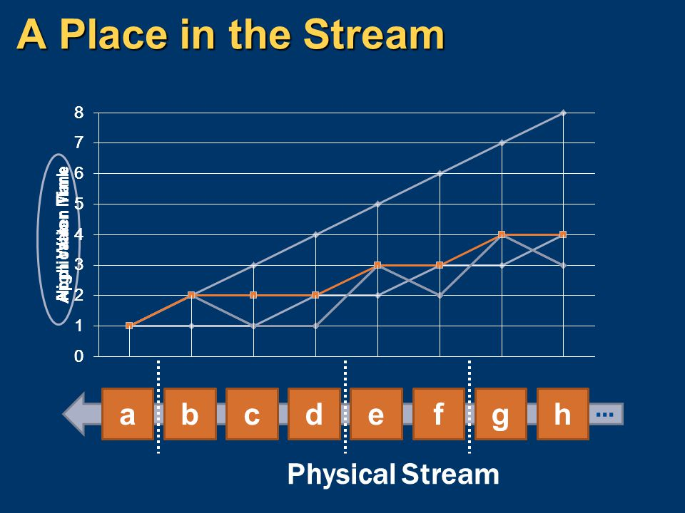 A Place in the Stream h g f e d c b a … Physical Stream