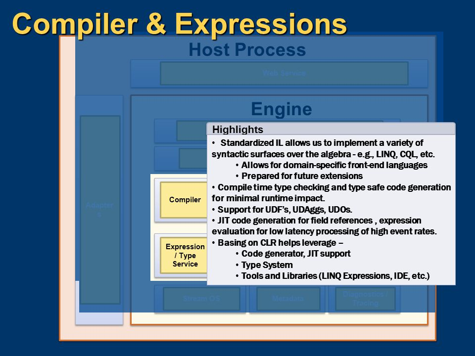 Compiler & Expressions
