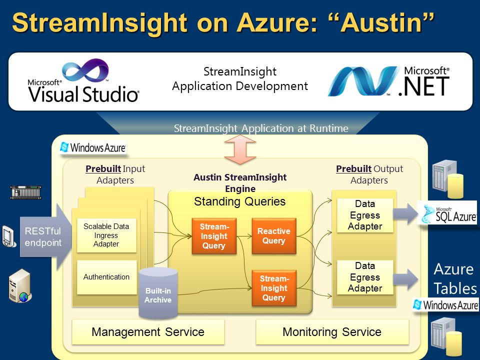 StreamInsight on Azure: Austin