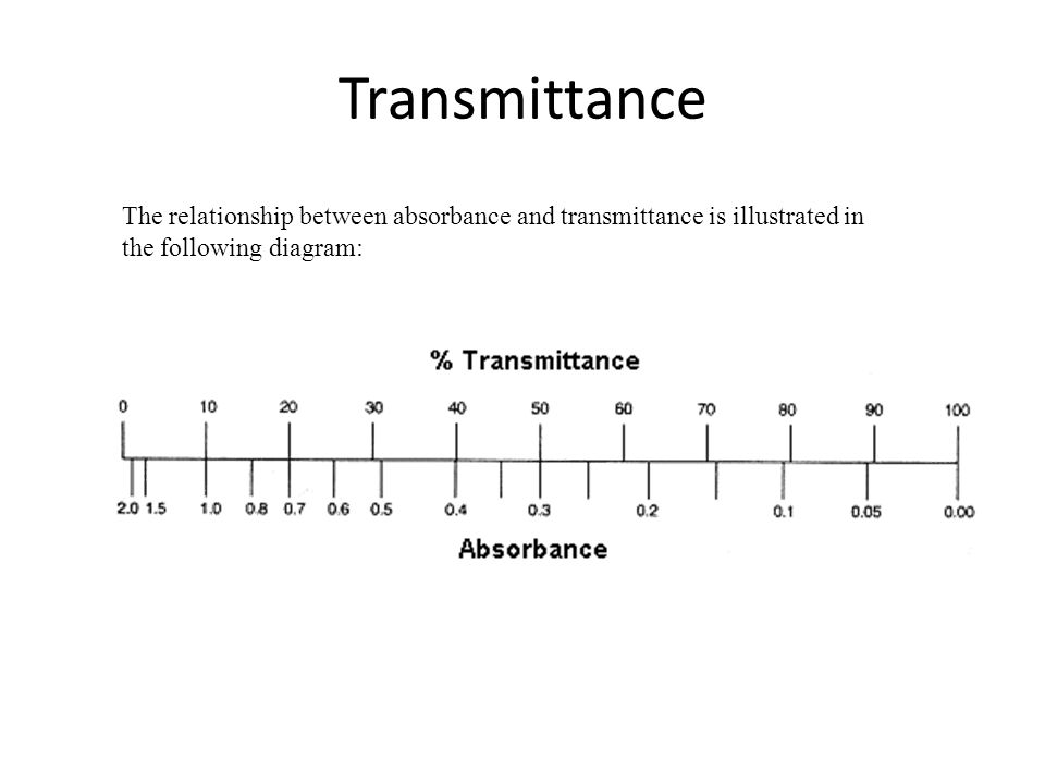 Transmittance The relationship between absorbance and transmittance is illustrated in the following diagram: