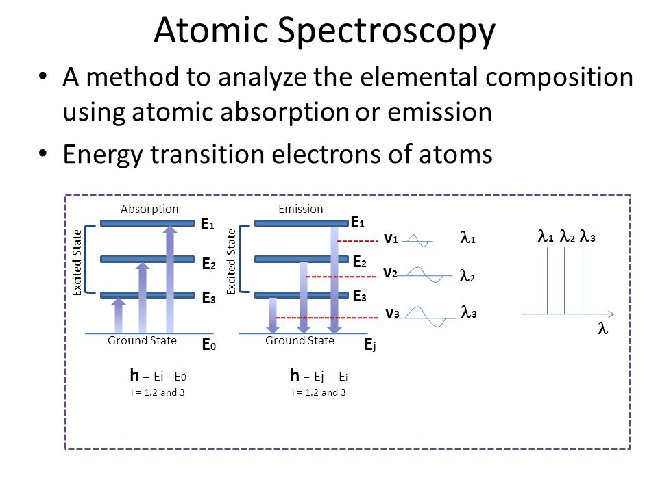 Atomic Spectroscopy A method to analyze the elemental composition using atomic absorption or emission.