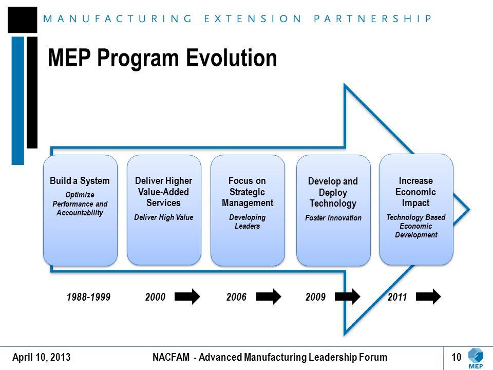 MEP Program Evolution 1988-1999 2000 2009 2006 2011 April 10, 2013